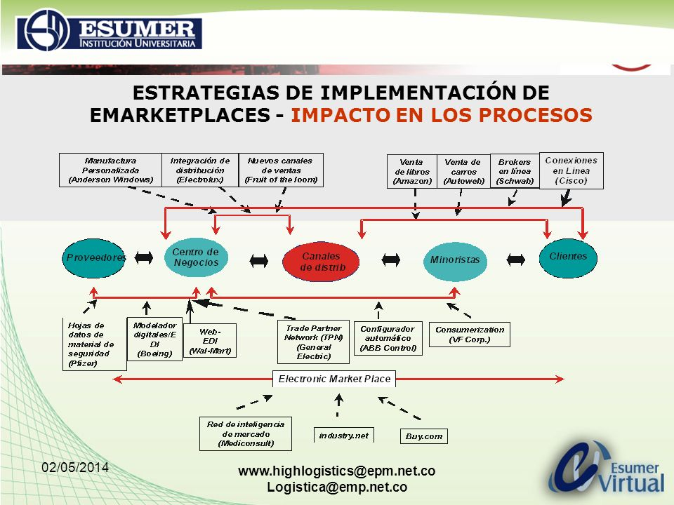 02/05/2014 www.highlogistics@epm.net.co Logistica@emp.net.co ESTRATEGIAS DE IMPLEMENTACIÓN DE EMARKETPLACES - IMPACTO EN LOS PROCESOS