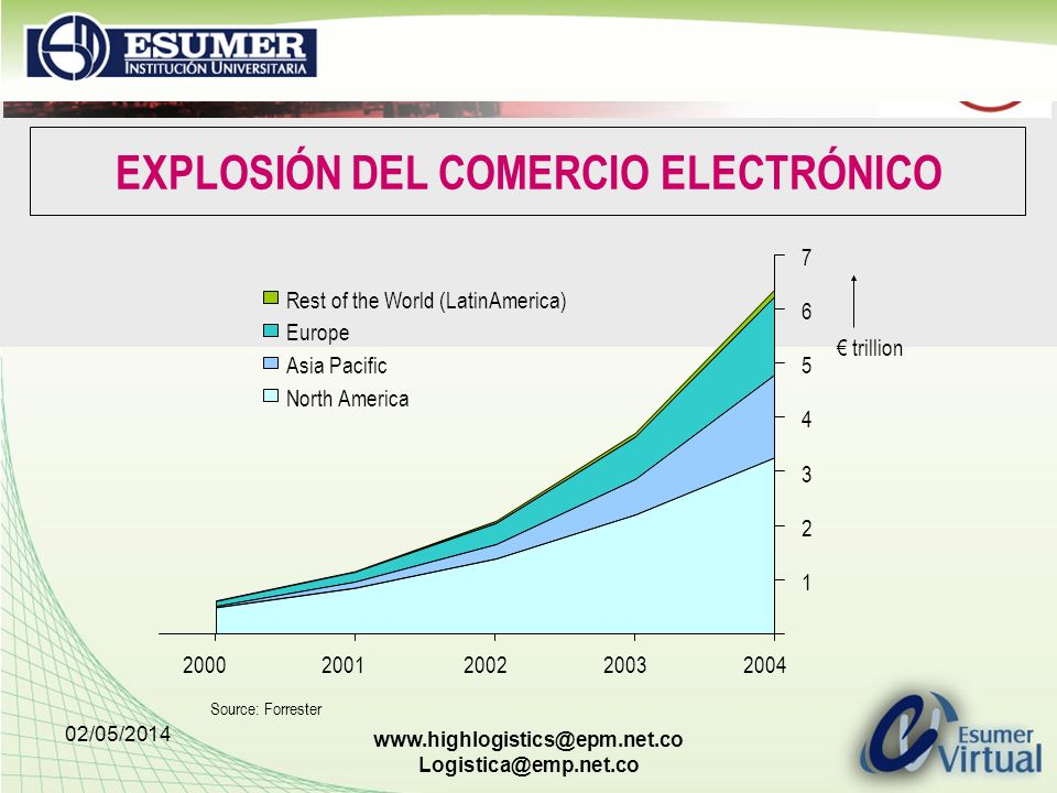 02/05/2014 www.highlogistics@epm.net.co Logistica@emp.net.co EXPLOSIÓN DEL COMERCIO ELECTRÓNICO Rest of the World (LatinAmerica) Europe Asia Pacific N