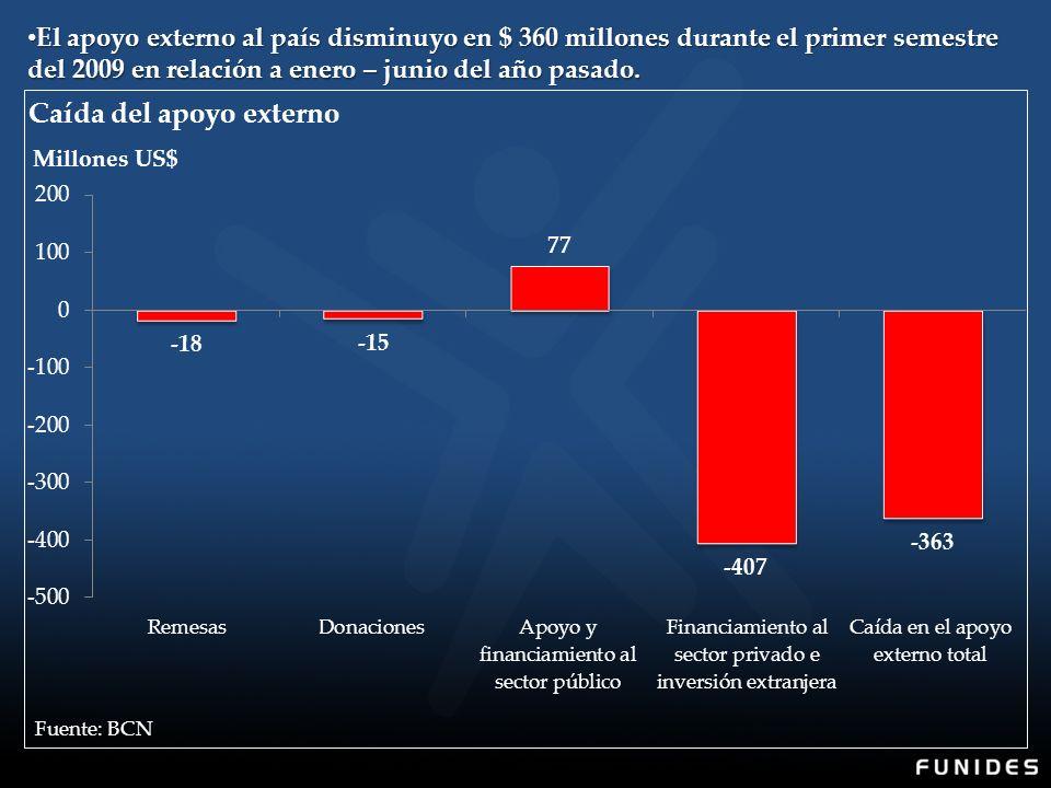 El apoyo externo al país disminuyo en $ 360 millones durante el primer semestre del 2009 en relación a enero – junio del año pasado.