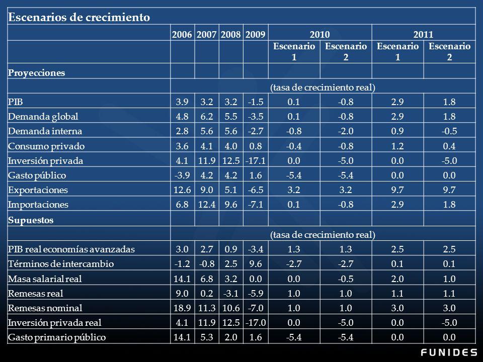Escenarios de crecimiento 200620072008200920102011 Escenario 1 Escenario 2 Escenario 1 Escenario 2 Proyecciones (tasa de crecimiento real) PIB3.93.2 -1.50.1-0.82.91.8 Demanda global4.86.25.5-3.50.1-0.82.91.8 Demanda interna2.85.6 -2.7-0.8-2.00.9-0.5 Consumo privado3.64.14.00.8-0.4-0.81.20.4 Inversión privada4.111.912.5-17.10.0-5.00.0-5.0 Gasto público-3.94.2 1.6-5.4 0.0 Exportaciones12.69.05.1-6.53.2 9.7 Importaciones6.812.49.6-7.10.1-0.82.91.8 Supuestos (tasa de crecimiento real) PIB real economías avanzadas3.02.70.9-3.41.3 2.5 Términos de intercambio-1.2-0.82.59.6-2.7 0.1 Masa salarial real14.16.83.20.0 -0.52.01.0 Remesas real9.00.2-3.1-5.91.0 1.1 Remesas nominal18.911.310.6-7.01.0 3.0 Inversión privada real4.111.912.5-17.00.0-5.00.0-5.0 Gasto primario público14.15.32.01.6-5.4 0.0
