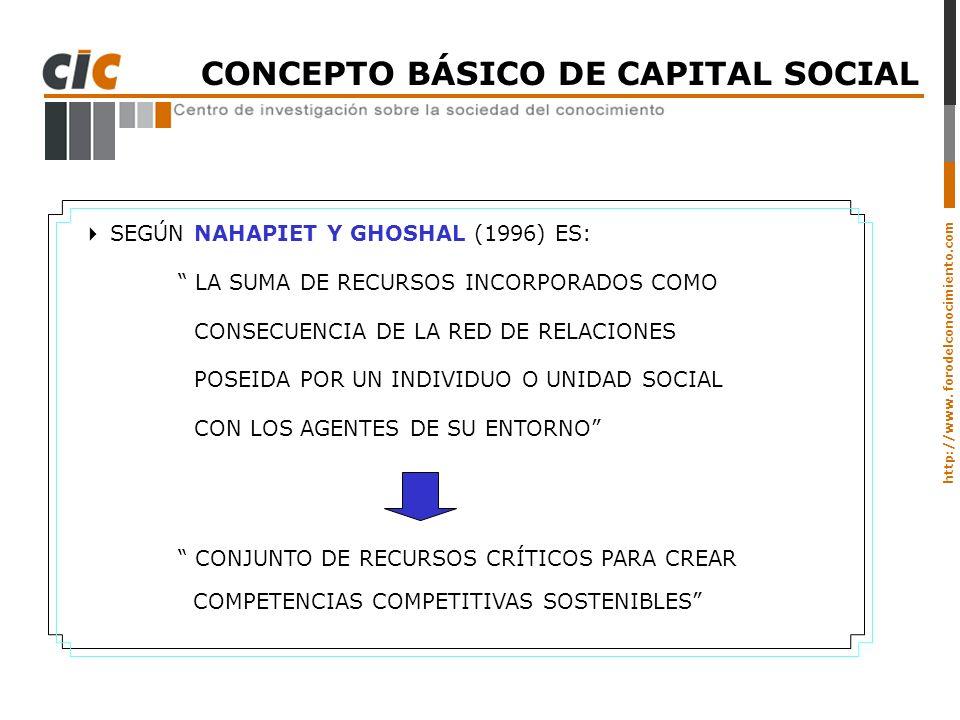 http://www. forodelconocimiento.com CONCEPTO BÁSICO DE CAPITAL SOCIAL SEGÚN NAHAPIET Y GHOSHAL (1996) ES: LA SUMA DE RECURSOS INCORPORADOS COMO CONSEC