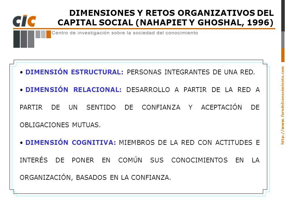 http://www. forodelconocimiento.com DIMENSIONES Y RETOS ORGANIZATIVOS DEL CAPITAL SOCIAL (NAHAPIET Y GHOSHAL, 1996) DIMENSIÓN ESTRUCTURAL: PERSONAS IN
