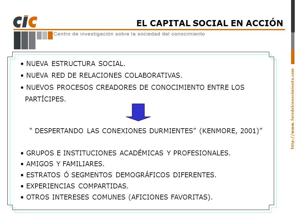 http://www. forodelconocimiento.com EL CAPITAL SOCIAL EN ACCIÓN NUEVA ESTRUCTURA SOCIAL. NUEVA RED DE RELACIONES COLABORATIVAS. NUEVOS PROCESOS CREADO
