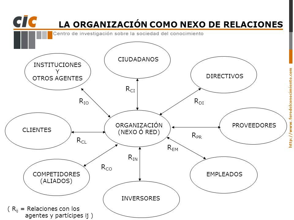 http://www. forodelconocimiento.com LA ORGANIZACIÓN COMO NEXO DE RELACIONES ORGANIZACIÓN (NEXO Ó RED) DIRECTIVOS PROVEEDORES INVERSORES CLIENTES INSTI