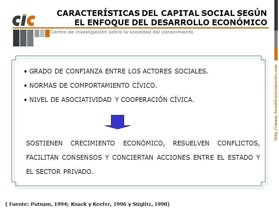 http://www. forodelconocimiento.com CARACTERÍSTICAS DEL CAPITAL SOCIAL SEGÚN EL ENFOQUE DEL DESARROLLO ECONÓMICO GRADO DE CONFIANZA ENTRE LOS ACTORES