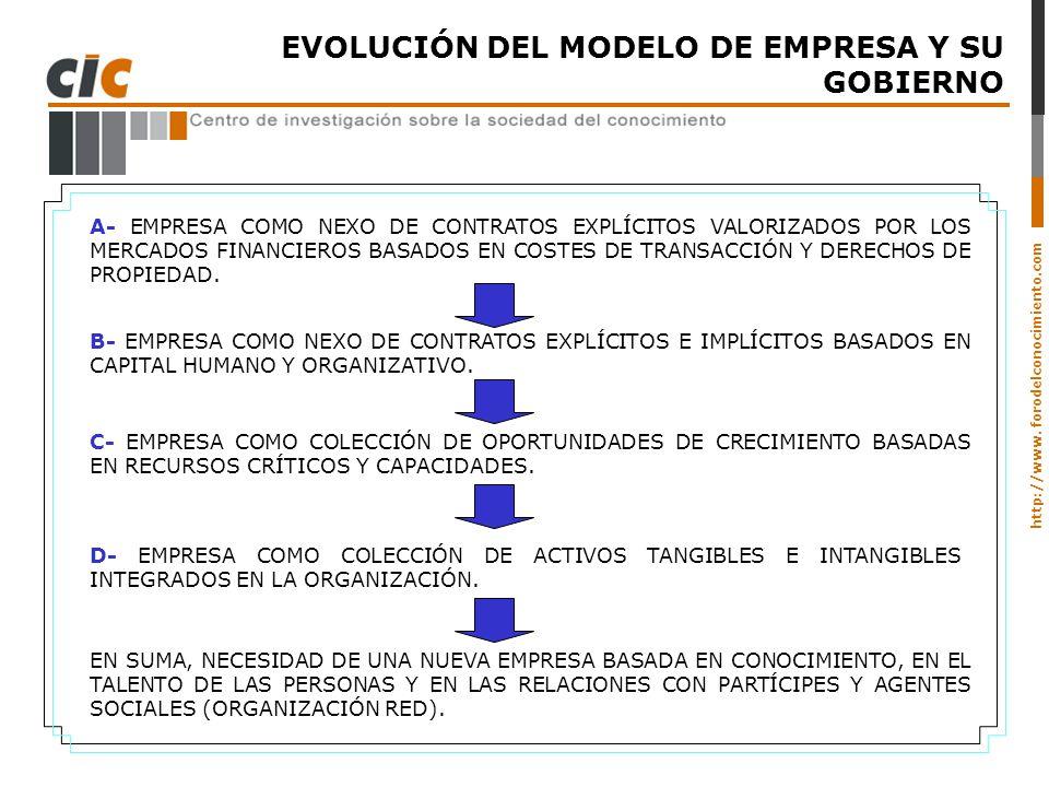 http://www. forodelconocimiento.com EVOLUCIÓN DEL MODELO DE EMPRESA Y SU GOBIERNO A- EMPRESA COMO NEXO DE CONTRATOS EXPLÍCITOS VALORIZADOS POR LOS MER