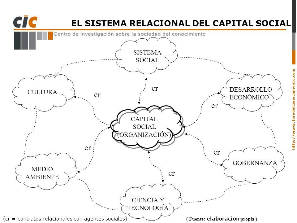 http://www. forodelconocimiento.com ( Fuente: elaboración propia ) (cr = contratos relacionales con agentes sociales) SISTEMA SOCIAL DESARROLLO ECONÓM