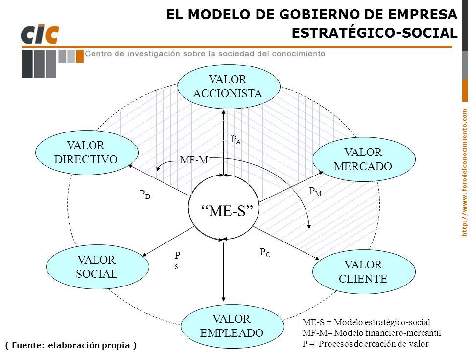 http://www. forodelconocimiento.com EL MODELO DE GOBIERNO DE EMPRESA ESTRATÉGICO-SOCIAL ME-S = Modelo estratégico-social MF-M= Modelo financiero-merca
