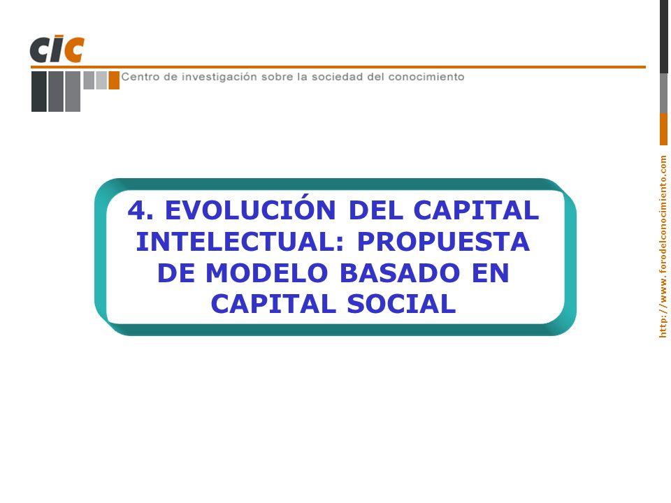 http://www. forodelconocimiento.com 4. EVOLUCIÓN DEL CAPITAL INTELECTUAL: PROPUESTA DE MODELO BASADO EN CAPITAL SOCIAL