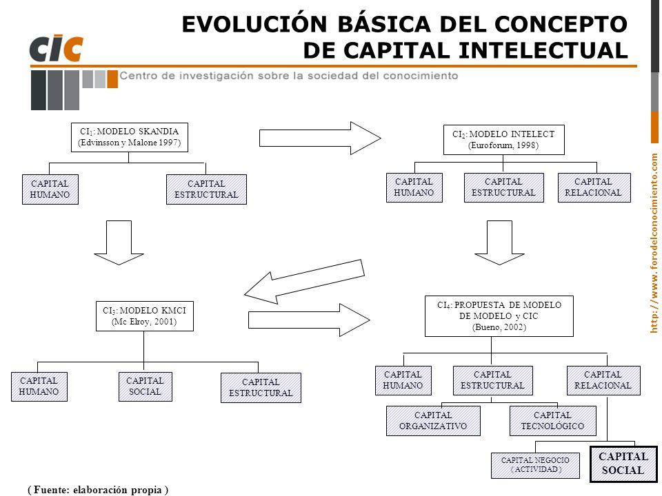 http://www. forodelconocimiento.com EVOLUCIÓN BÁSICA DEL CONCEPTO DE CAPITAL INTELECTUAL ( Fuente: elaboración propia ) CI 1 : MODELO SKANDIA (Edvinss