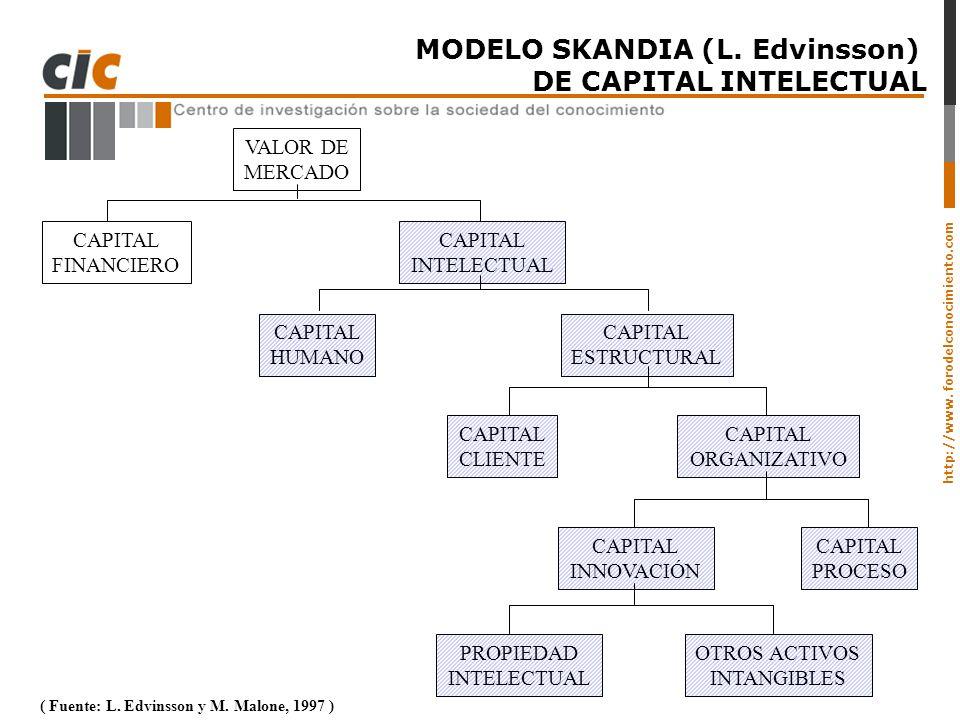 http://www. forodelconocimiento.com MODELO SKANDIA (L. Edvinsson) DE CAPITAL INTELECTUAL ( Fuente: L. Edvinsson y M. Malone, 1997 ) VALOR DE MERCADO C