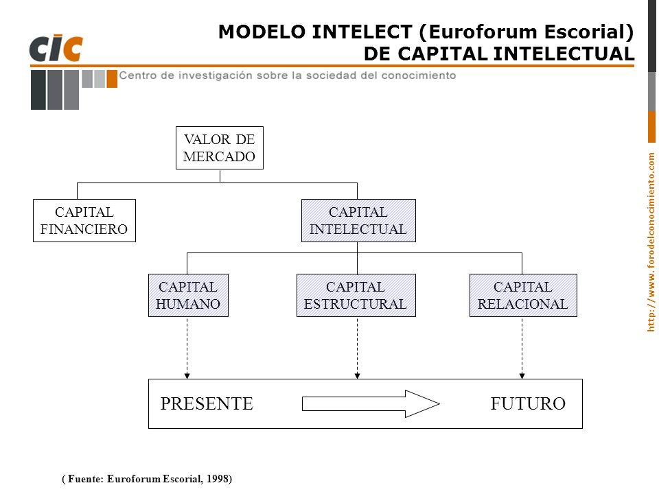 http://www. forodelconocimiento.com MODELO INTELECT (Euroforum Escorial) DE CAPITAL INTELECTUAL VALOR DE MERCADO CAPITAL FINANCIERO CAPITAL INTELECTUA