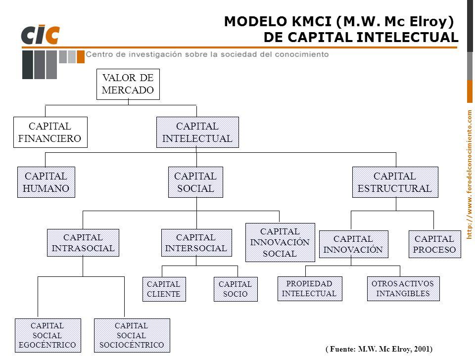 http://www. forodelconocimiento.com MODELO KMCI (M.W. Mc Elroy) DE CAPITAL INTELECTUAL VALOR DE MERCADO CAPITAL FINANCIERO CAPITAL INTELECTUAL CAPITAL