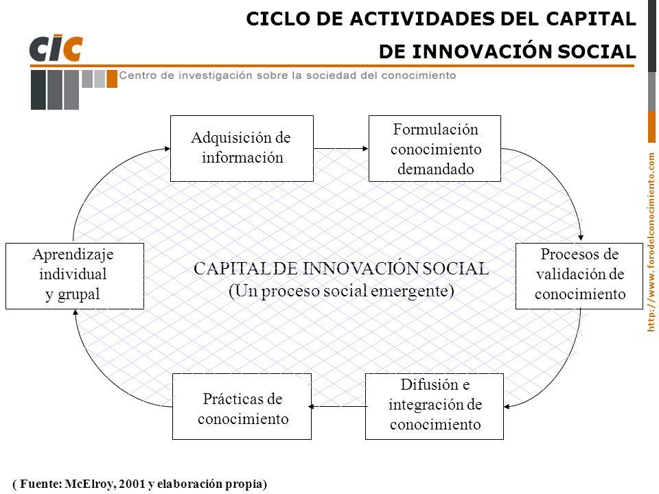 http://www. forodelconocimiento.com CICLO DE ACTIVIDADES DEL CAPITAL DE INNOVACIÓN SOCIAL ( Fuente: McElroy, 2001 y elaboración propia) Adquisición de