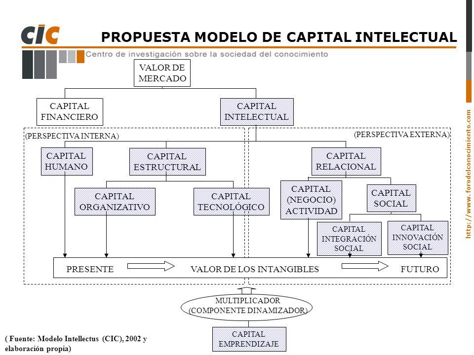 http://www. forodelconocimiento.com PROPUESTA MODELO DE CAPITAL INTELECTUAL ( Fuente: Modelo Intellectus (CIC), 2002 y elaboración propia) VALOR DE ME