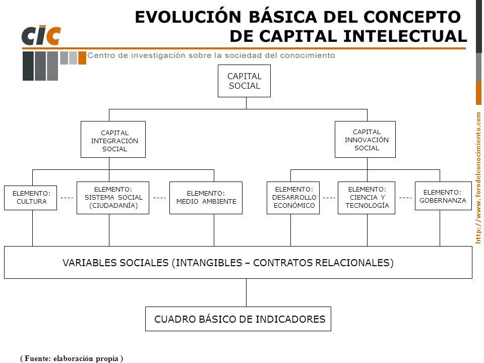 http://www. forodelconocimiento.com EVOLUCIÓN BÁSICA DEL CONCEPTO DE CAPITAL INTELECTUAL ( Fuente: elaboración propia ) CAPITAL SOCIAL CAPITAL INTEGRA