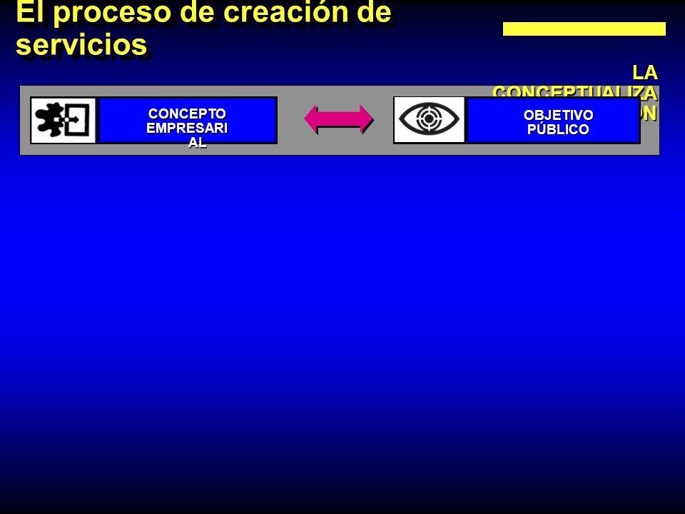 El proceso de creación de servicios LA CONCEPTUALIZA CIÓN CONCEPTO EMPRESARI AL OBJETIVOPÚBLICO