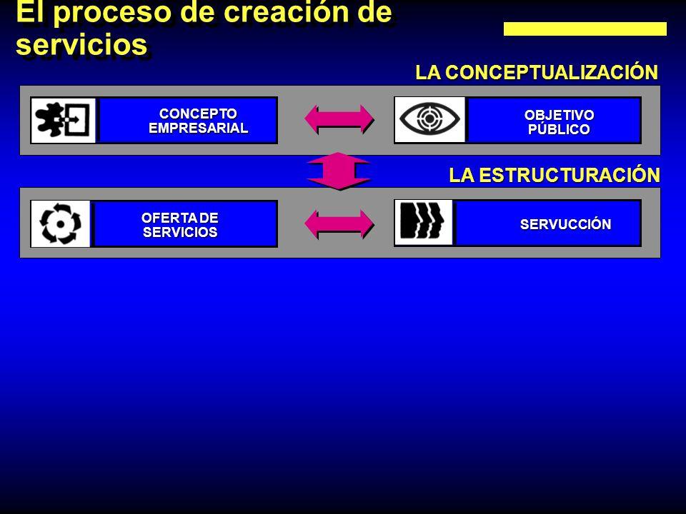El proceso de creación de servicios LA CONCEPTUALIZACIÓN LA ESTRUCTURACIÓN CONCEPTOEMPRESARIAL OBJETIVOPÚBLICO OFERTA DE SERVICIOS SERVUCCIÓN