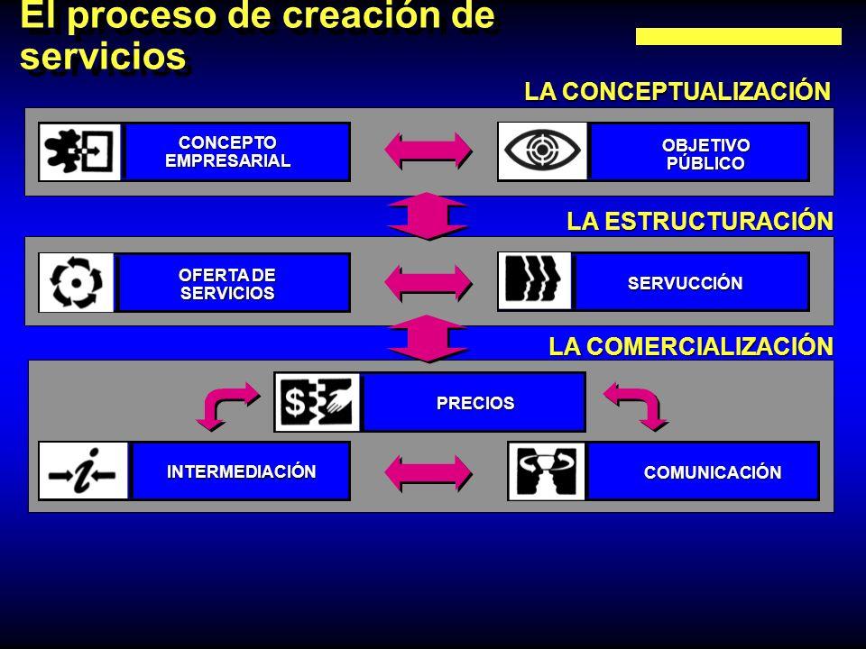El proceso de creación de servicios LA CONCEPTUALIZACIÓN LA ESTRUCTURACIÓN LA COMERCIALIZACIÓN CONCEPTOEMPRESARIAL OBJETIVOPÚBLICO OFERTA DE SERVICIOS