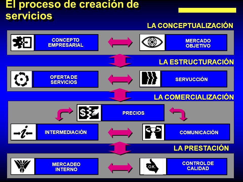 El proceso de creación de servicios LA CONCEPTUALIZACIÓN LA ESTRUCTURACIÓN LA COMERCIALIZACIÓN LA PRESTACIÓN CONCEPTOEMPRESARIAL MERCADOOBJETIVO OFERT