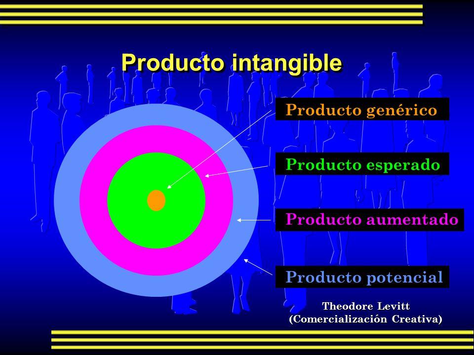 Producto intangible Producto genérico Producto esperado Producto aumentado Producto potencial Theodore Levitt (Comercialización Creativa)