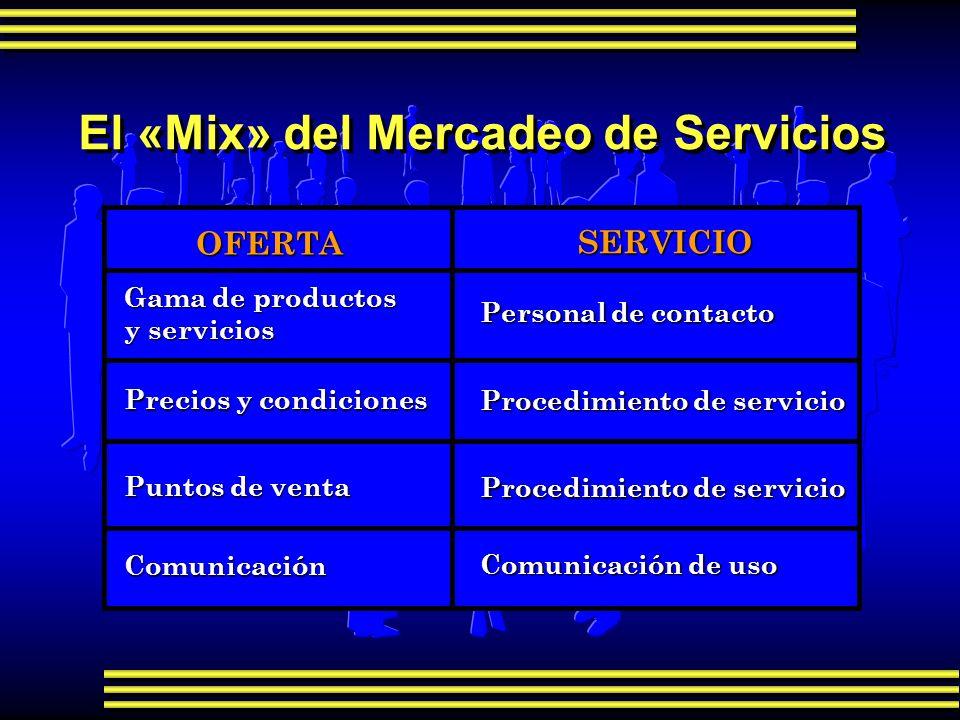 El «Mix» del Mercadeo de Servicios OFERTA SERVICIO Gama de productos y servicios Precios y condiciones Puntos de venta Comunicación Personal de contac