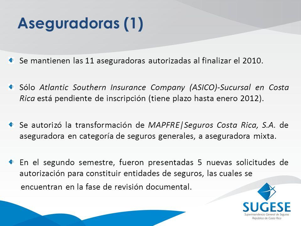 Aseguradoras (1) Se mantienen las 11 aseguradoras autorizadas al finalizar el 2010. Sólo Atlantic Southern Insurance Company (ASICO)-Sucursal en Costa