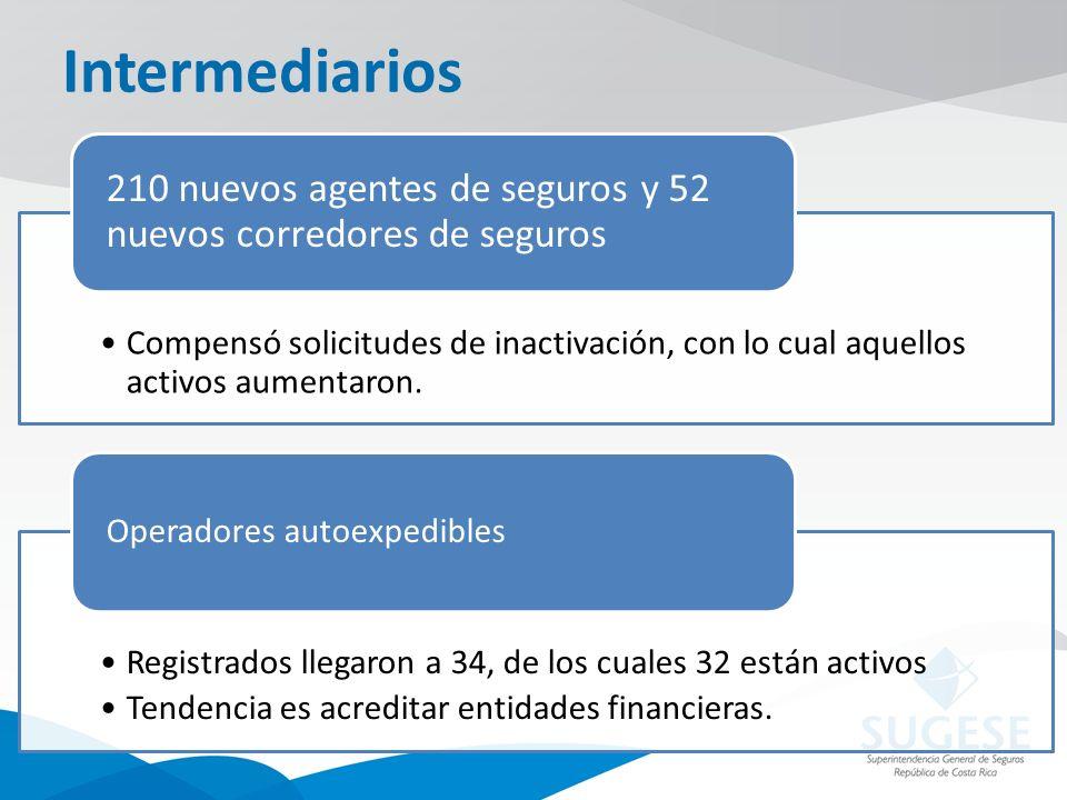 Intermediarios Compensó solicitudes de inactivación, con lo cual aquellos activos aumentaron. 210 nuevos agentes de seguros y 52 nuevos corredores de