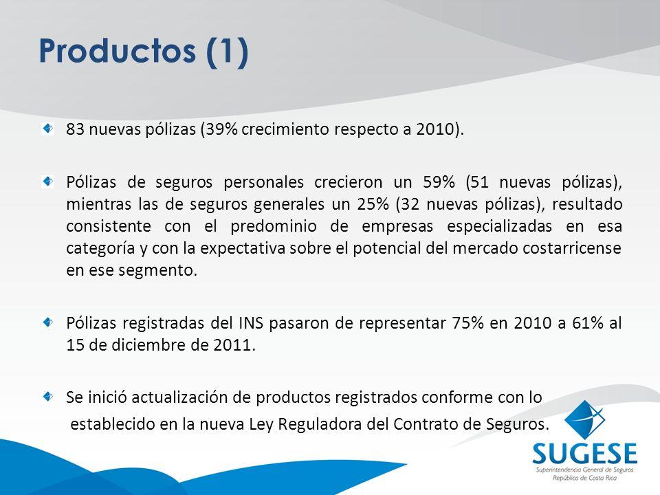 Productos (1) 83 nuevas pólizas (39% crecimiento respecto a 2010). Pólizas de seguros personales crecieron un 59% (51 nuevas pólizas), mientras las de