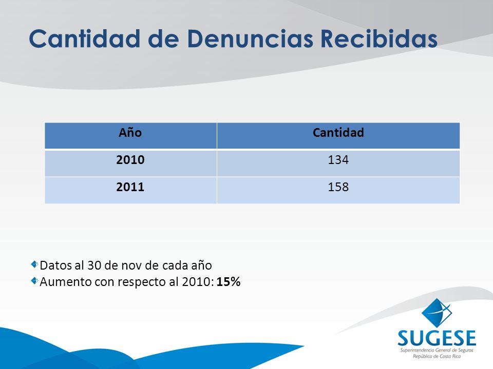 Cantidad de Denuncias Recibidas Datos al 30 de nov de cada año Aumento con respecto al 2010: 15% AñoCantidad 2010134 2011158