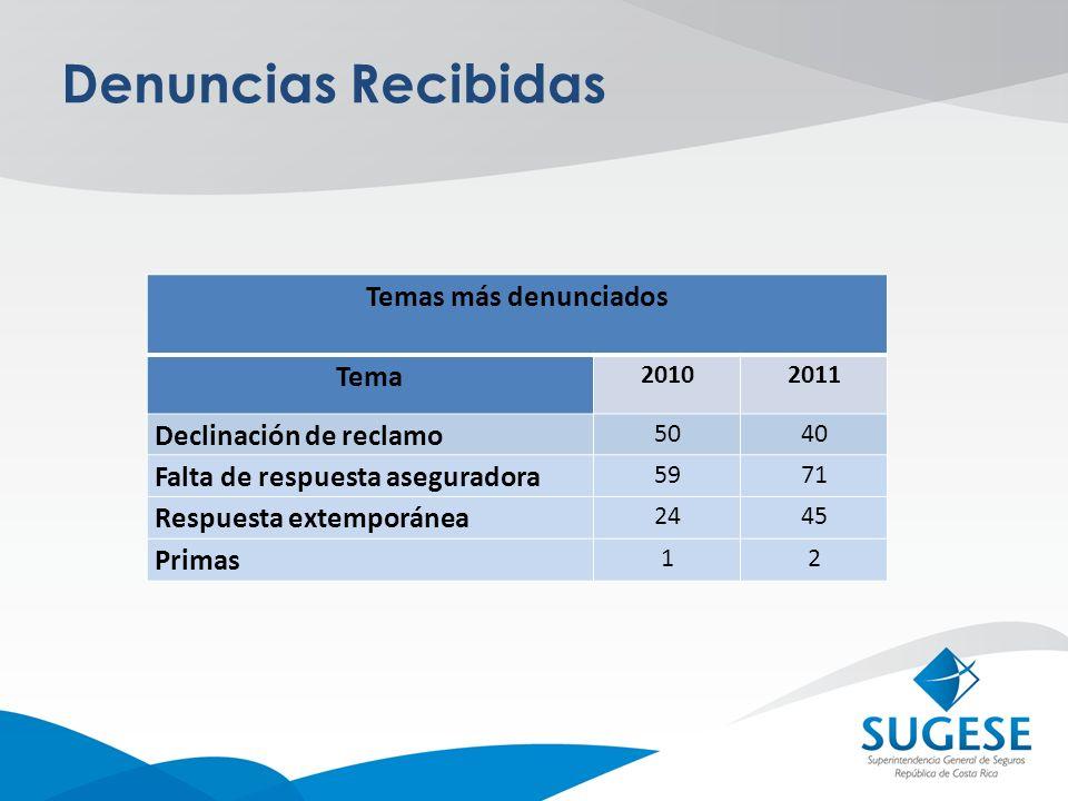 Denuncias Recibidas Temas más denunciados Tema 20102011 Declinación de reclamo 5040 Falta de respuesta aseguradora 5971 Respuesta extemporánea 2445 Pr