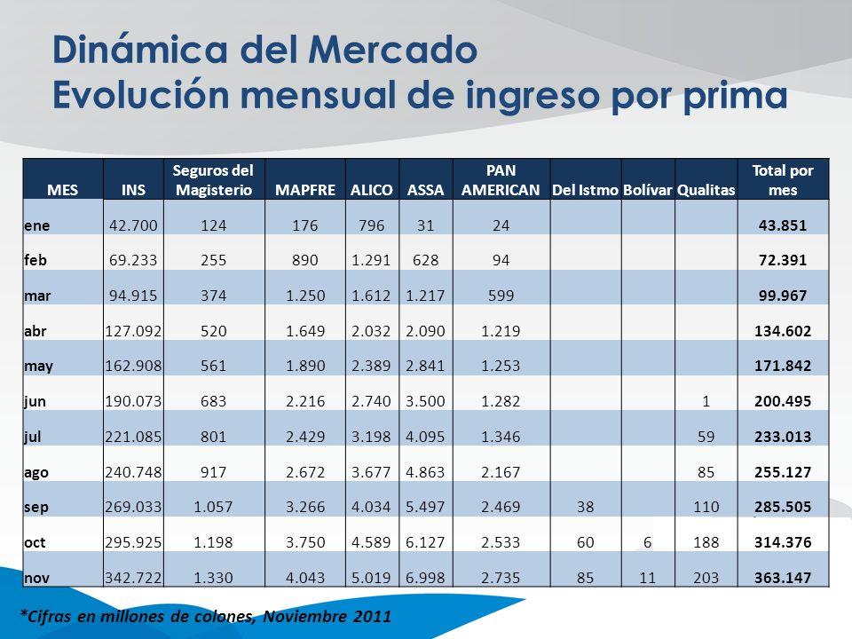 Dinámica del Mercado Ingreso por prima por ramo *Cifras en millones de colones, Noviembre 2011 RAMOSMill col% GENERALES195.41854% Automóviles93.36148% Incendio y líneas aliadas66.44034% Pérdidas pecuniarias8.4494% Otros daños a los bienes12.0276% Responsabilidad civil5.9103% Mercancías transportadas5.1063% Agrícolas y pecuarios1.3101% Caución1.0451% Aviación8860% Otros ramos4390% Vehículos marítimos3860% Crédito590% PERSONALES167.72846% Accidentes y Salud120.95572% Vida46.74228% Otros ramos310% Total general363.147100%