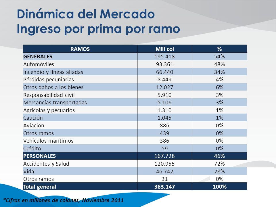 Dinámica del Mercado Ingreso por prima por ramo *Cifras en millones de colones, Noviembre 2011 RAMOSMill col% GENERALES195.41854% Automóviles93.36148%