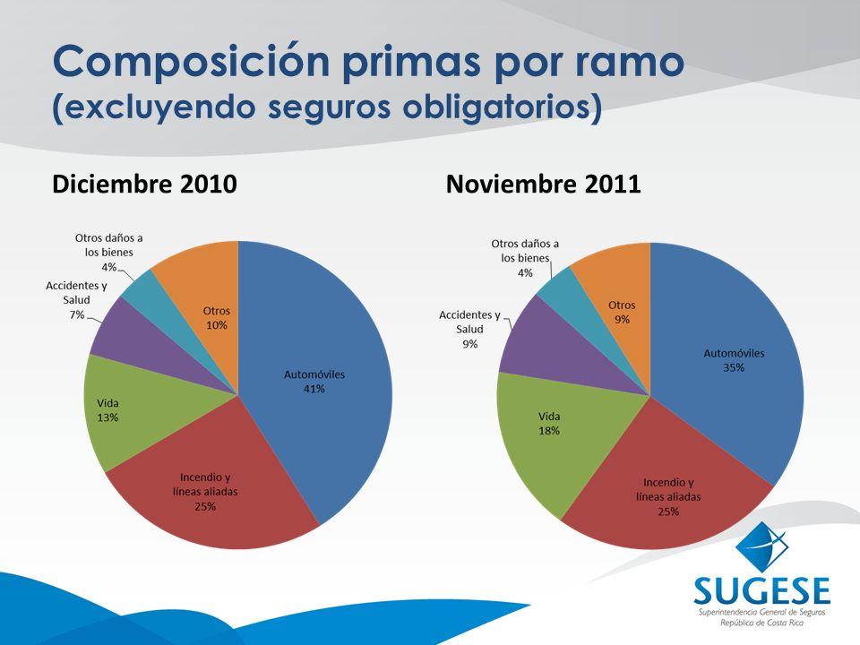 Composición primas por compañía (ramos específicos) CompañíaINSSeguros del Magisterio MAPFREALICOASSAPALIGISTMBOLIVQUALITASTOTAL Automóviles voluntario Nov11 96,86%2,53%0,39%0,22%100,0% Dic10 99.64%0,36%100,0% Vida Nov11 95,48%1,77%1,67%1,00%0,05%0,02%100,0% Dic10 96,89%2,88%0,17%0,07%100,0% Accidentes y Salud Nov11 70,83%2,07%17,48%9,37%0,26%100,0% Dic10 94,78%3,30%1,60%0,31%100,0%