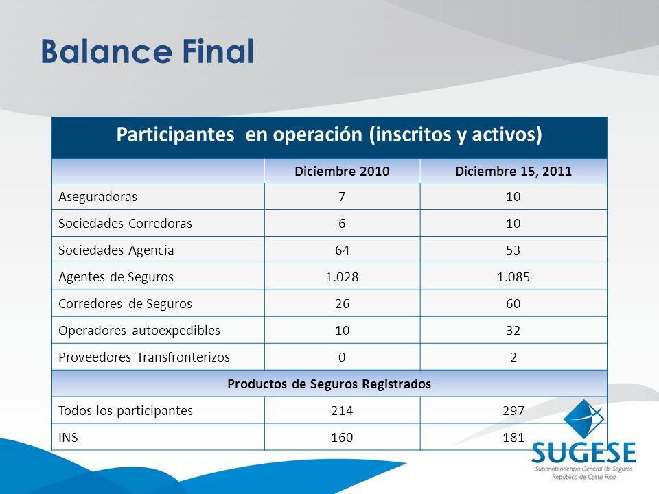 Balance Final Participantes en operación (inscritos y activos) Diciembre 2010Diciembre 15, 2011 Aseguradoras710 Sociedades Corredoras610 Sociedades Ag