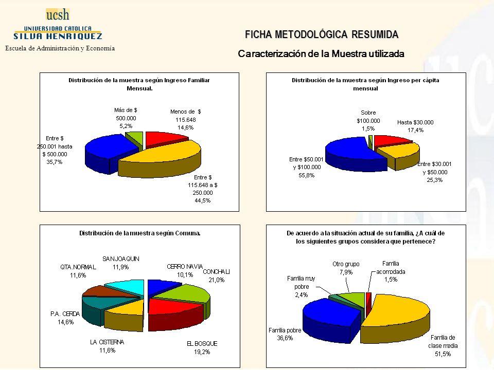 Caracterización de la Muestra utilizada Escuela de Administración y Economía FICHA METODOLÓGICA RESUMIDA