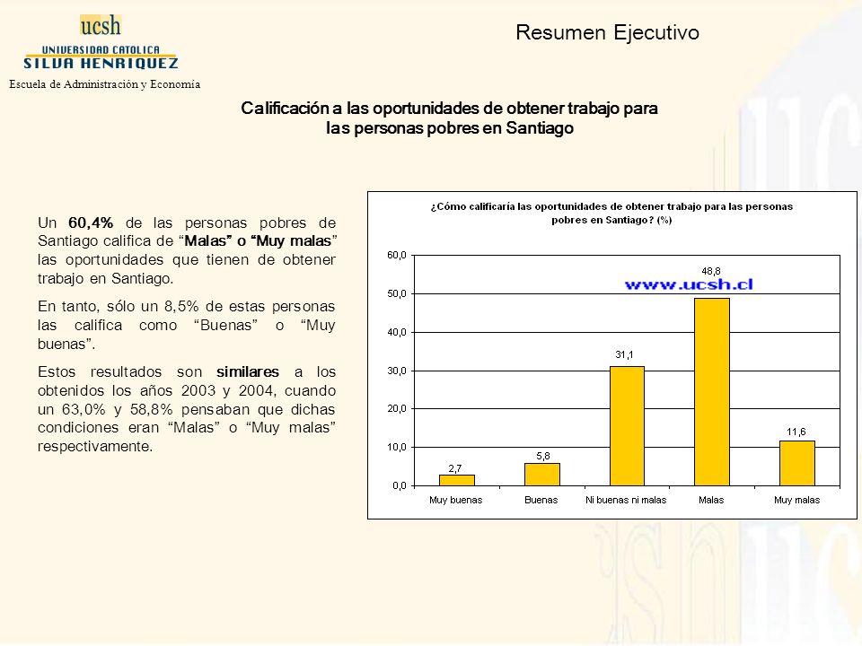 Resumen Ejecutivo Calificación a las oportunidades de obtener trabajo para las personas pobres en Santiago Un 60,4% de las personas pobres de Santiago califica de Malas o Muy malas las oportunidades que tienen de obtener trabajo en Santiago.