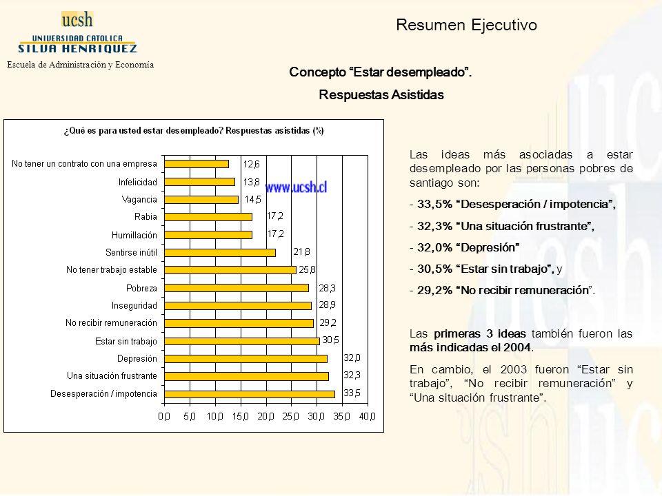 Las ideas más asociadas a estar desempleado por las personas pobres de santiago son: - 33,5% Desesperación / impotencia, - 32,3% Una situación frustrante, - 32,0% Depresión - 30,5% Estar sin trabajo, y - 29,2% No recibir remuneración.