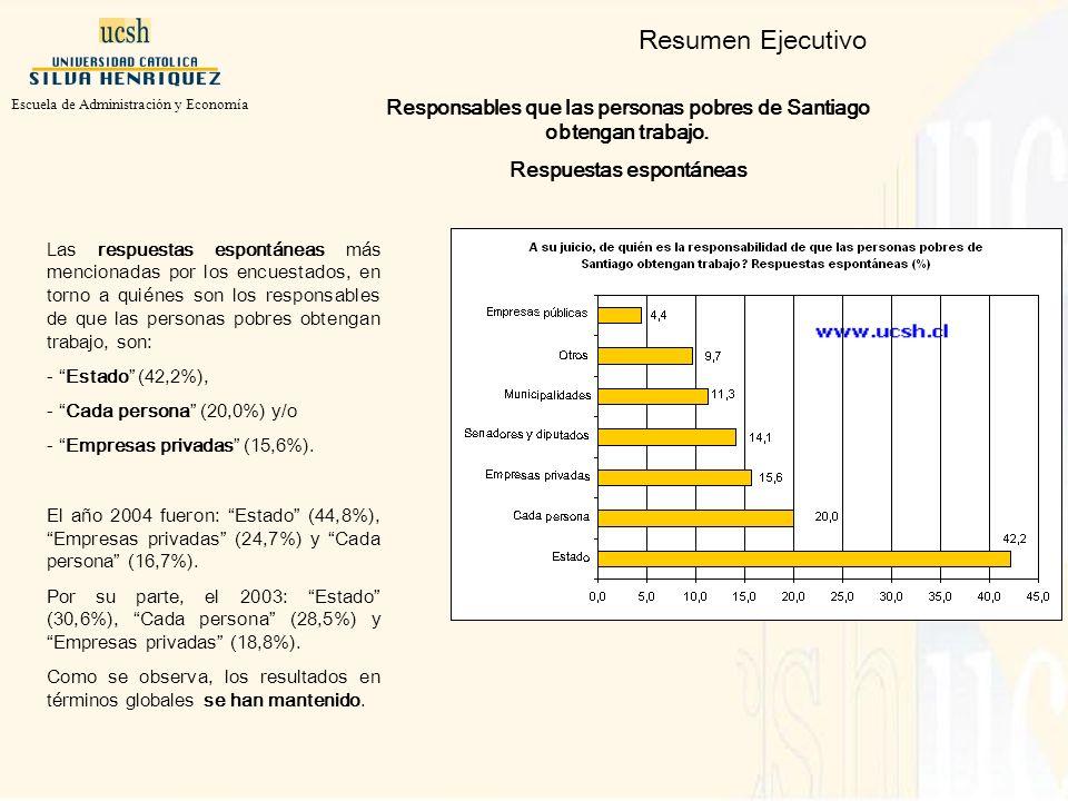 Las respuestas espontáneas más mencionadas por los encuestados, en torno a quiénes son los responsables de que las personas pobres obtengan trabajo, son: - Estado (42,2%), - Cada persona (20,0%) y/o - Empresas privadas (15,6%).