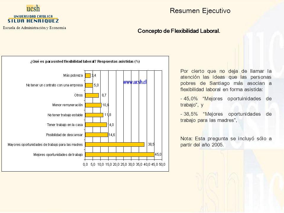 Resumen Ejecutivo Concepto de Flexibilidad Laboral.