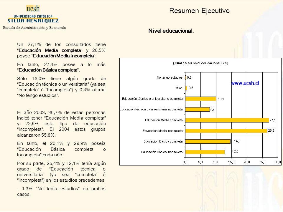Resumen Ejecutivo Nivel educacional.