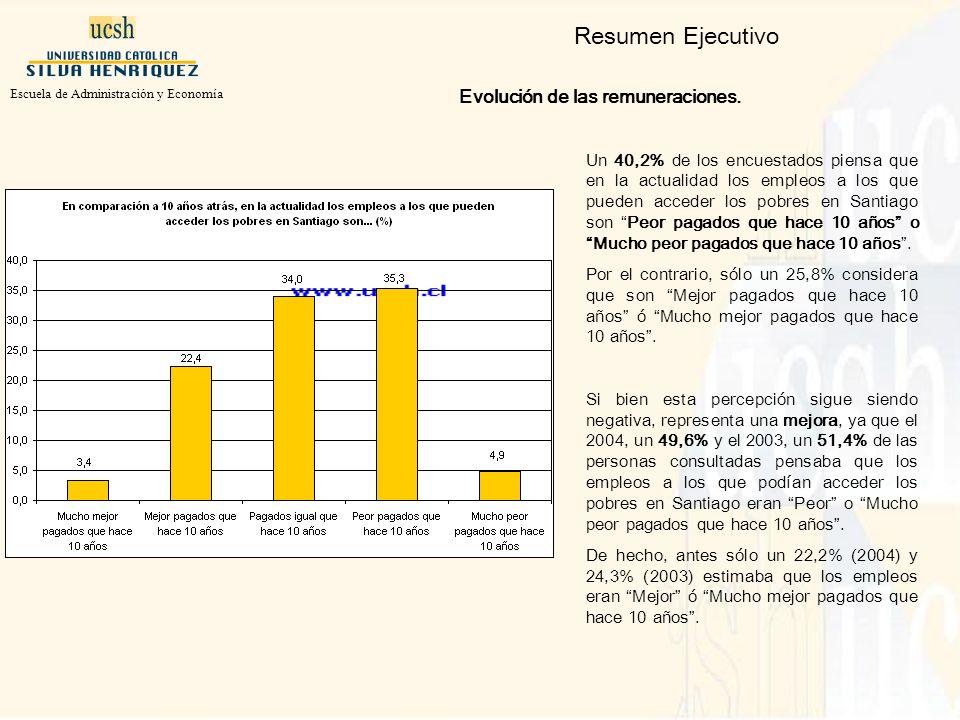 Un 40,2% de los encuestados piensa que en la actualidad los empleos a los que pueden acceder los pobres en Santiago son Peor pagados que hace 10 años o Mucho peor pagados que hace 10 años.