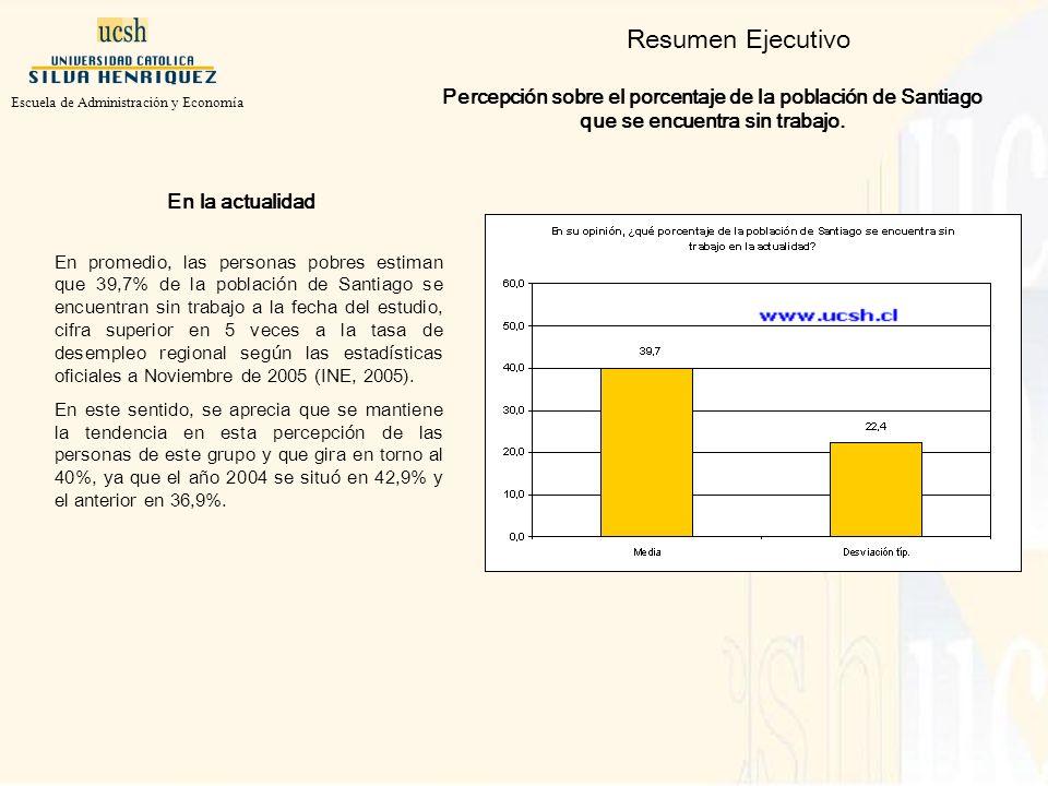 Resumen Ejecutivo Percepción sobre el porcentaje de la población de Santiago que se encuentra sin trabajo.