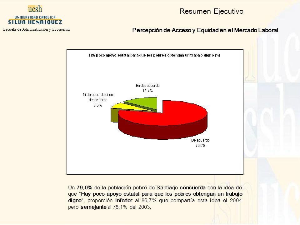 Resumen Ejecutivo Percepción de Acceso y Equidad en el Mercado Laboral Un 79,0% de la población pobre de Santiago concuerda con la idea de que Hay poco apoyo estatal para que los pobres obtengan un trabajo digno, proporción inferior al 86,7% que compartía esta idea el 2004 pero semejante al 78,1% del 2003.