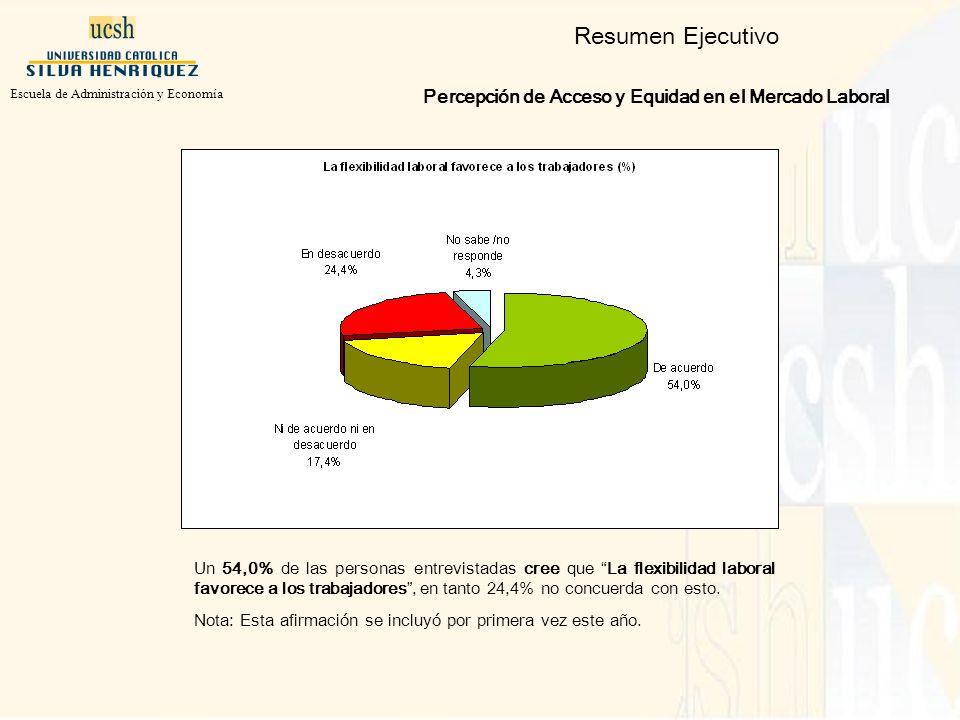 Un 54,0% de las personas entrevistadas cree que La flexibilidad laboral favorece a los trabajadores, en tanto 24,4% no concuerda con esto.