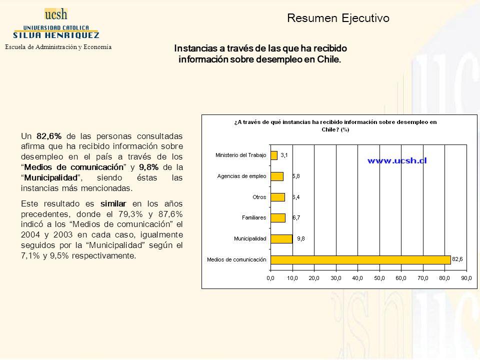 Resumen Ejecutivo Un 82,6% de las personas consultadas afirma que ha recibido información sobre desempleo en el país a través de losMedios de comunicación y 9,8% de laMunicipalidad, siendo éstas las instancias más mencionadas.