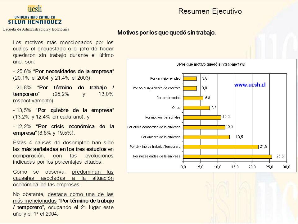 Los motivos más mencionados por los cuales el encuestado o el jefe de hogar quedaron sin trabajo durante el último año, son: - 25,6% Por necesidades de la empresa (20,1% el 2004 y 21,4% el 2003) - 21,8% Por término de trabajo / temporero (25,2% y 13,0% respectivamente) - 13,5% Por quiebre de la empresa (13,2% y 12,4% en cada año), y - 12,2% Por crisis económica de la empresa (8,8% y 19,5%).