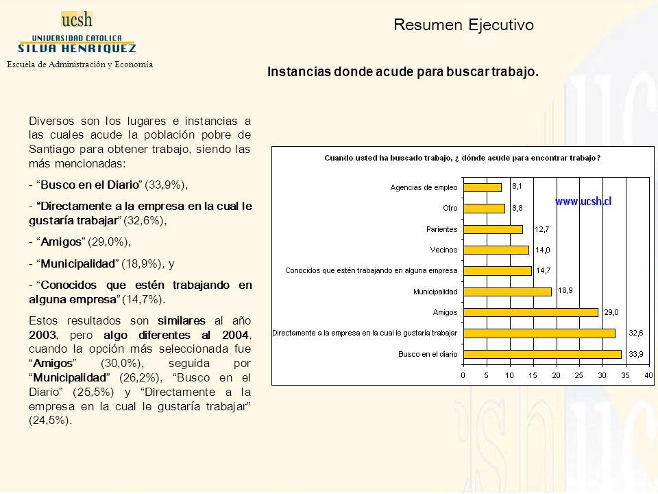 Diversos son los lugares e instancias a las cuales acude la población pobre de Santiago para obtener trabajo, siendo las más mencionadas: - Busco en el Diario (33,9%), - Directamente a la empresa en la cual le gustaría trabajar (32,6%), - Amigos (29,0%), - Municipalidad (18,9%), y - Conocidos que estén trabajando en alguna empresa (14,7%).