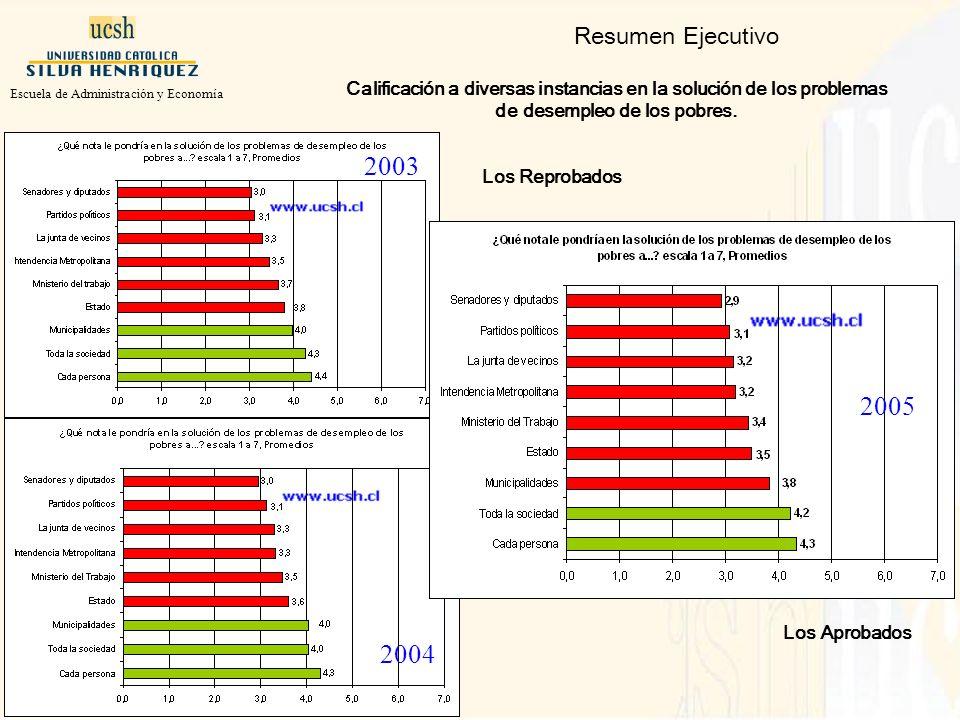 Resumen Ejecutivo Los Reprobados Calificación a diversas instancias en la solución de los problemas de desempleo de los pobres.