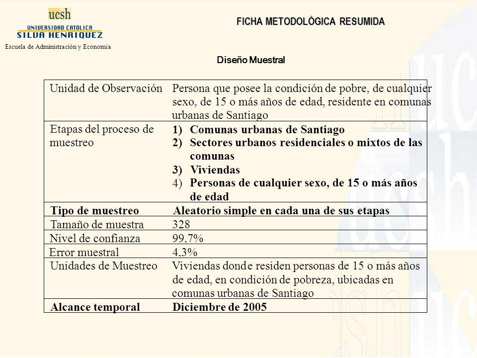 Diseño Muestral Escuela de Administración y Economía FICHA METODOLÓGICA RESUMIDA Alcance temporal Diciembre de 2005